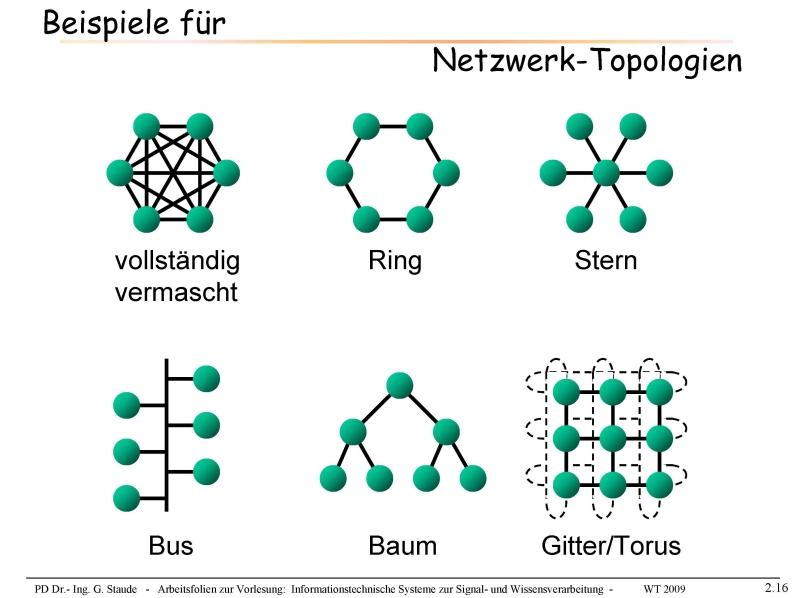 Netzwerktopologien