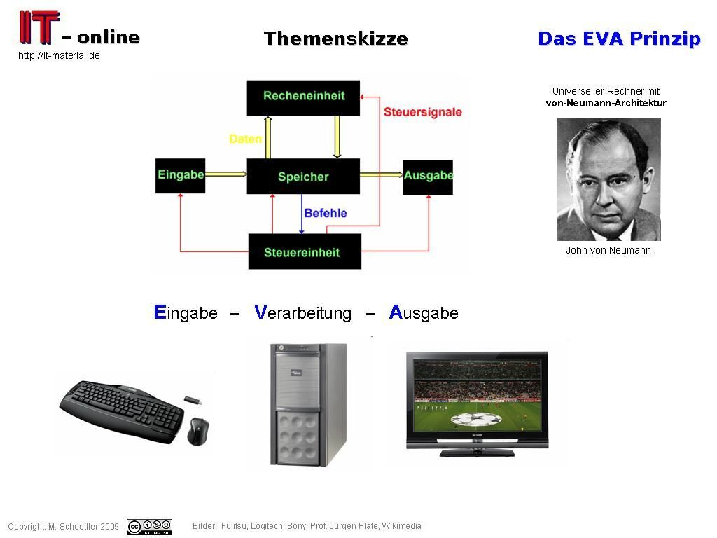 EVA (Eingabe Verarbeitung Ausgabe) – IT-spots