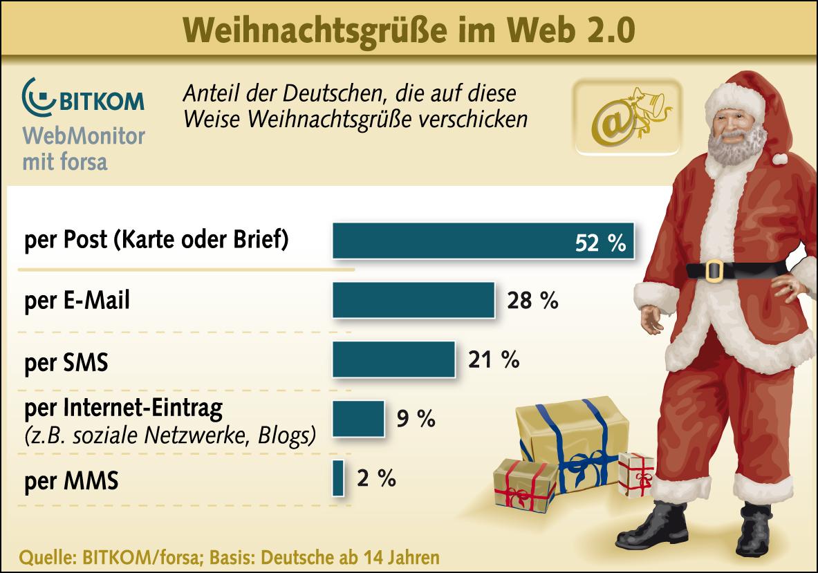 Weihnachtsgrüße Sms.Weihnachtsgrüße Im Web 2 0 Zeitalter It Spots