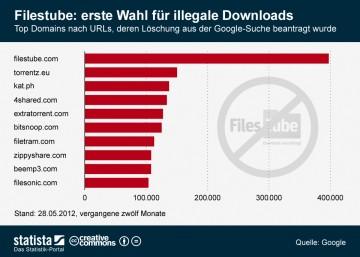 illegale musik downloads statistik