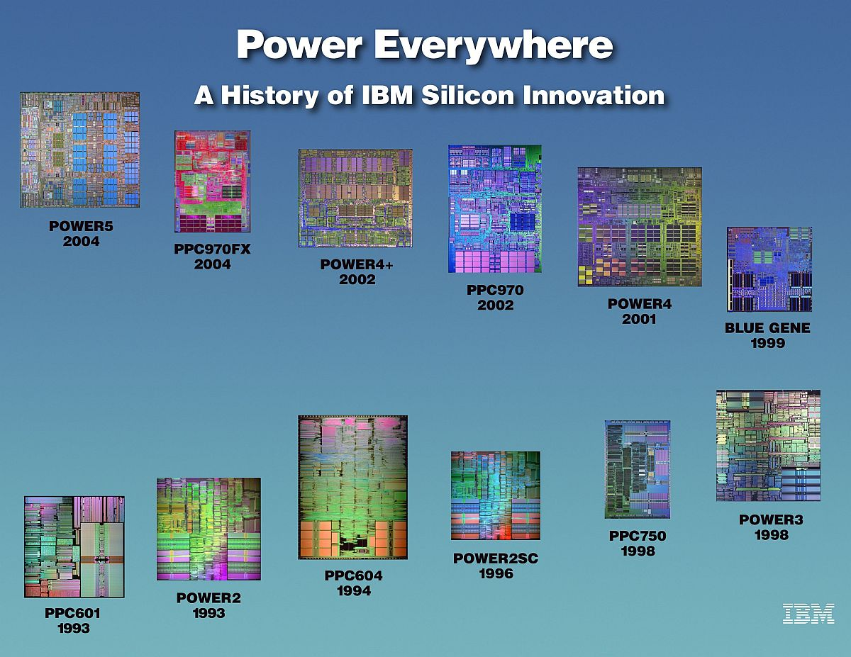 List of PowerPC processors