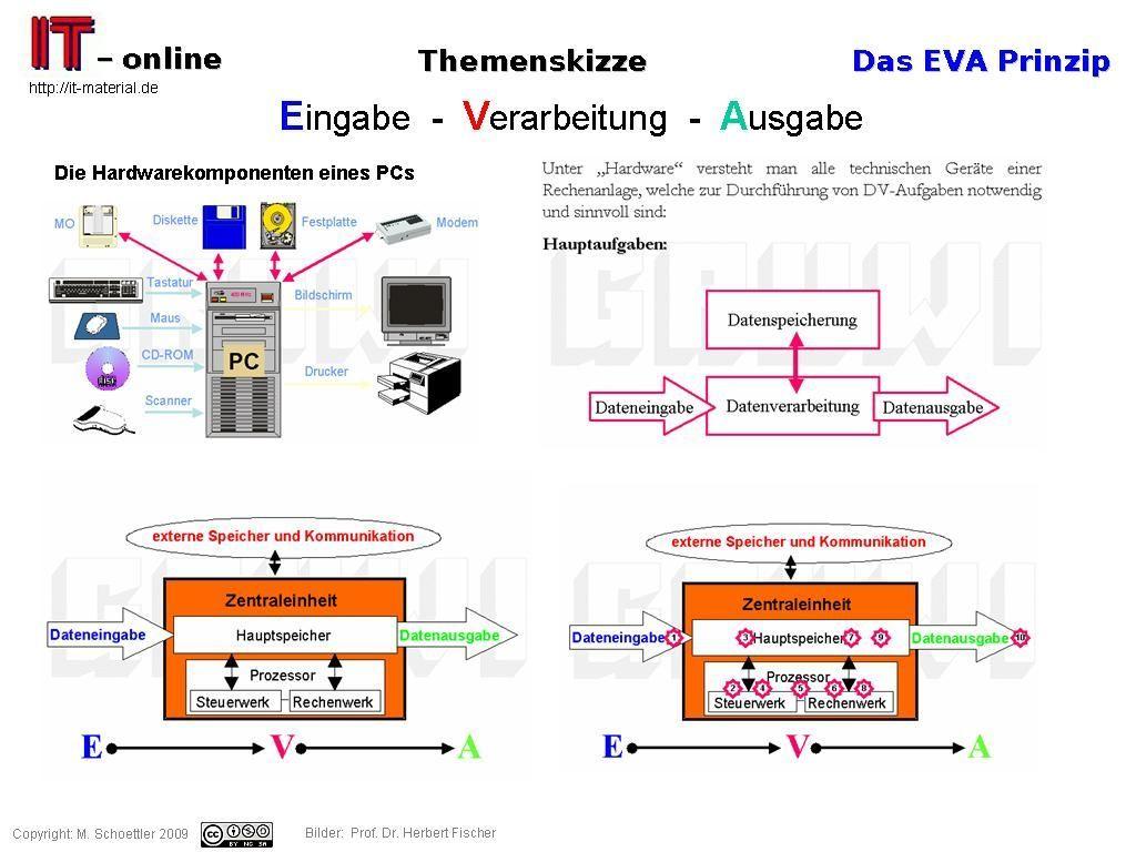 Informationstechnik – IT spots